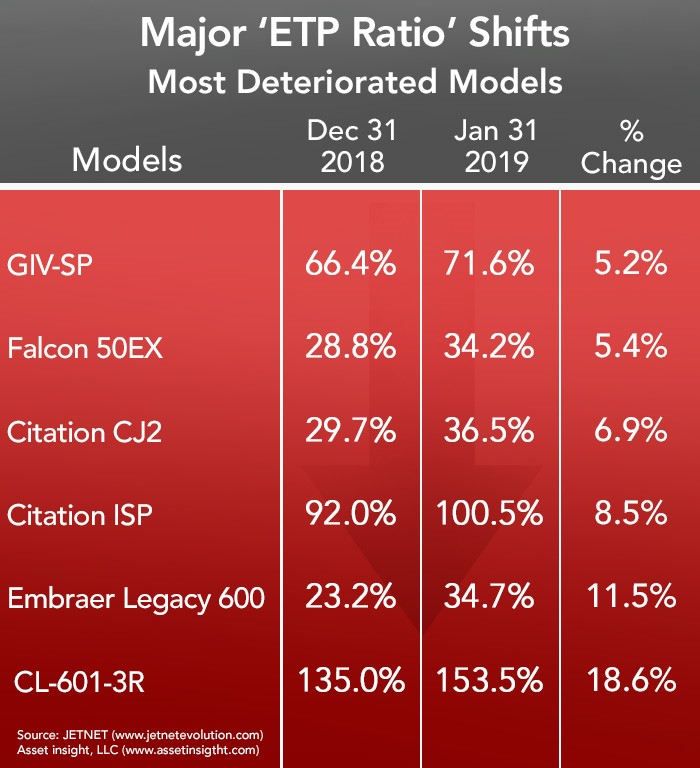 Asset Insight's January 2019 Most Deteriorated Business Aircraft