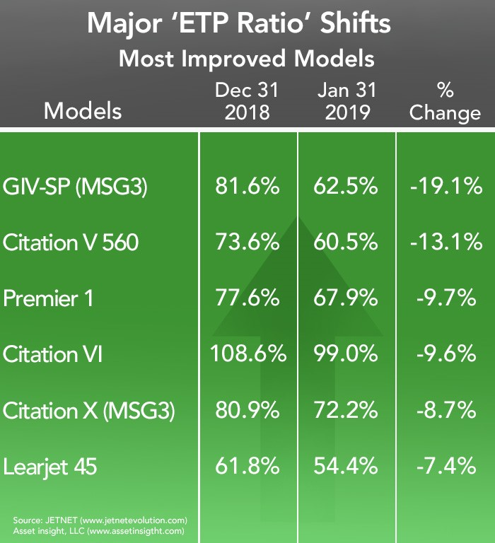 Asset Insight January 2019 Most Improved Business Aircraft