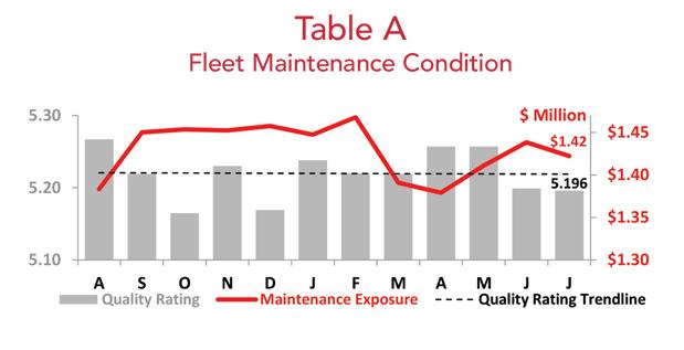 Asset Insight July 2018 Fleet Maintenance Condition