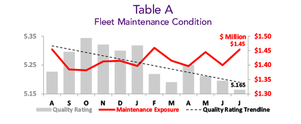 Asset Insight July 2019 Inventory Fleet Maintenance Condition