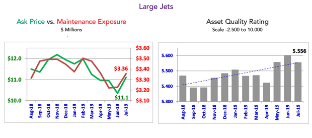Asset Insight July 2019 Large Jet Fleet Condition
