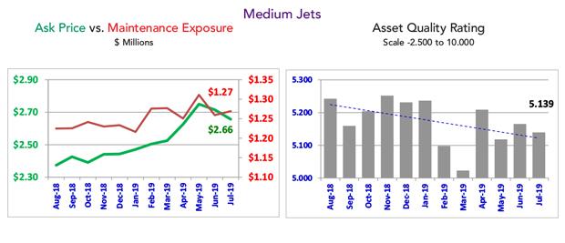 Asset Insight July 2019 Medium Jet Fleet Condition