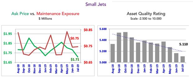 Asset Insight July 2019 Small Jet Fleet Condition