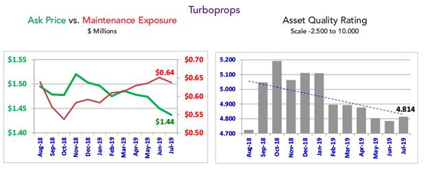 Asset Insight July 2019 Turboprop Fleet Condition