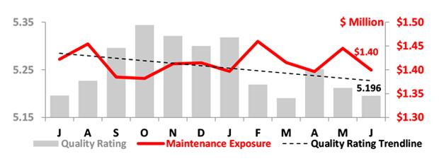 Asset Insight June 2019 Fleet Maintenance Condition