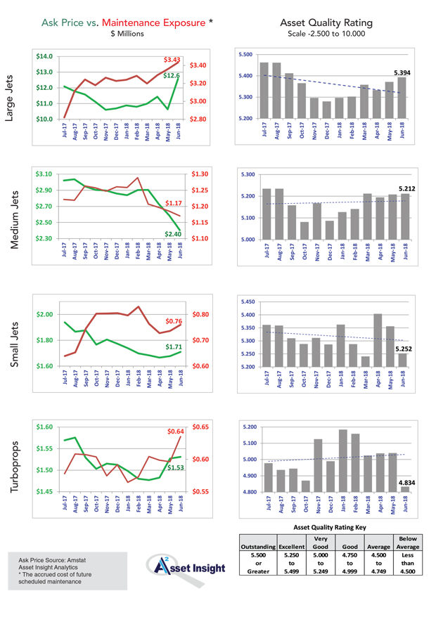 Asset Insight June Ask Price Maintenance Exposure and Quality Rating