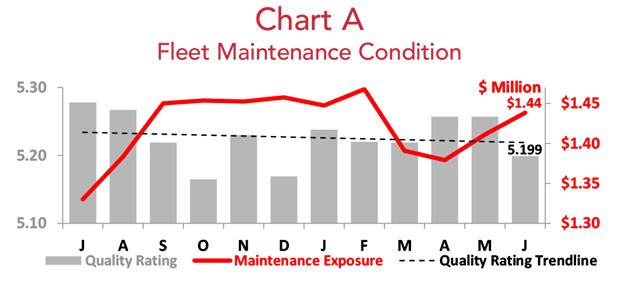 Asset Insight June Fleet Maintenance Condition