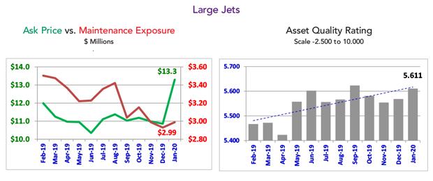 Asset Insight Large Jet Fleet Condition - January 2020