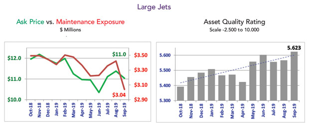 Asset Insight Large Jet Market Summary - September 2019