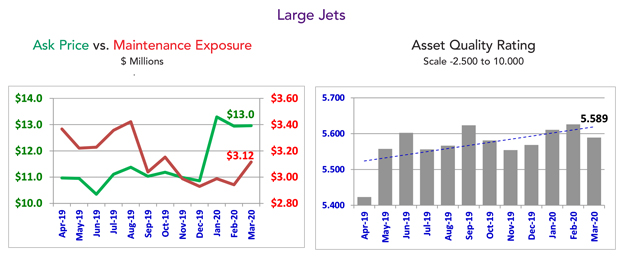 Asset Insight Large Jet Ratings - March 2020