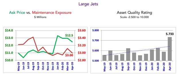 Asset Insight Large Jet Fleet Condition - April 2020