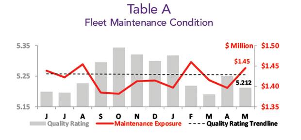 Asset Insight May 2019 Inventory Fleet Maintenance Condition