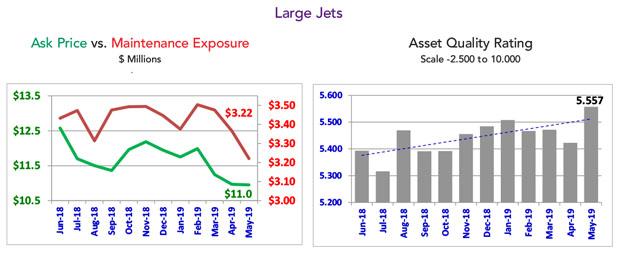 Asset Insight Large Jet Market Summary - May 2019