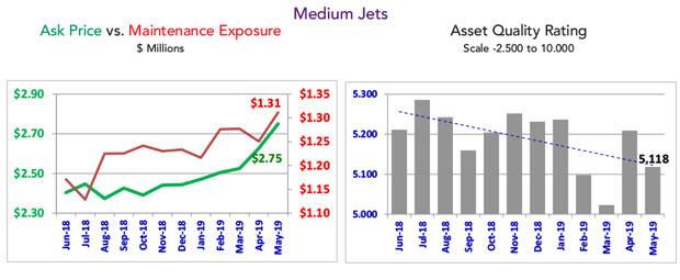 Asset Insight May 2019 Medium Jet Market Overview