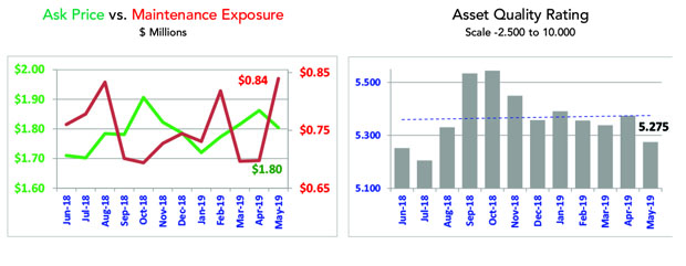 Asset Insight May 2019 Small Jet Market Overview