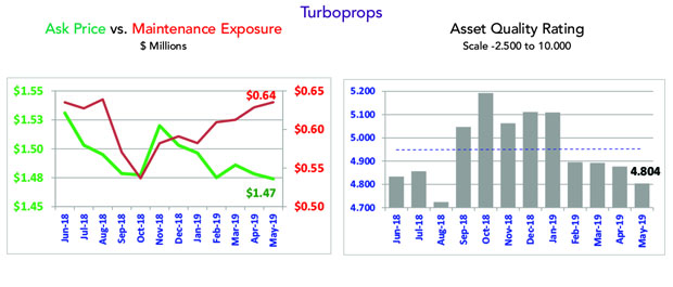 Asset Insight May 2019 Turboprop Market Overview