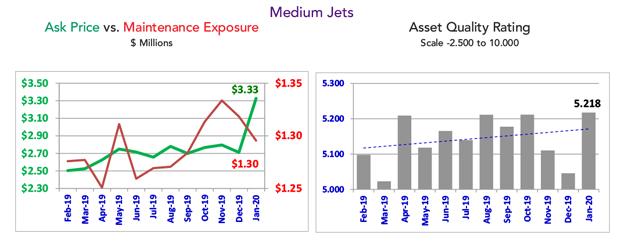 Asset Insight Medium Jet Fleet Condition - January 2020