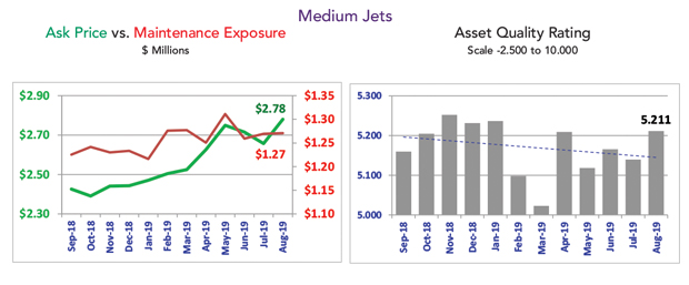 Asset Insight Medium Jet Fleet Maintenance Contiditio - October 2019
