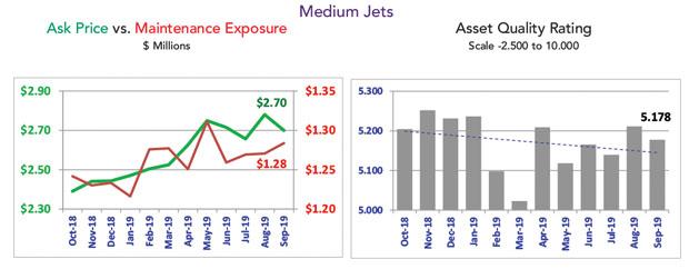Asset Insight Medium Jet Market Summary - September 2019