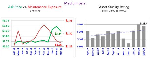 Asset Insight Medium Jet Ratings - March 2020
