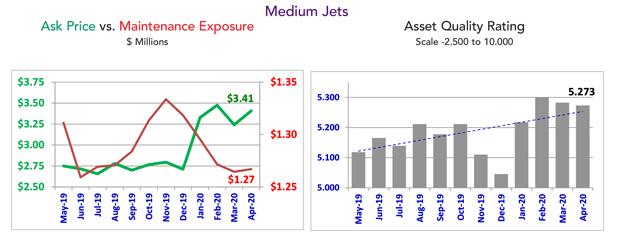 Asset Insight Medium Jet Fleet Condition - April 2020