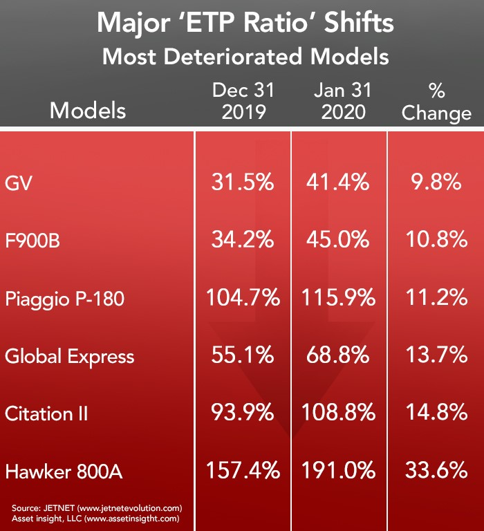 Asset Insight Most Deteriorated Aircraft - January 2020