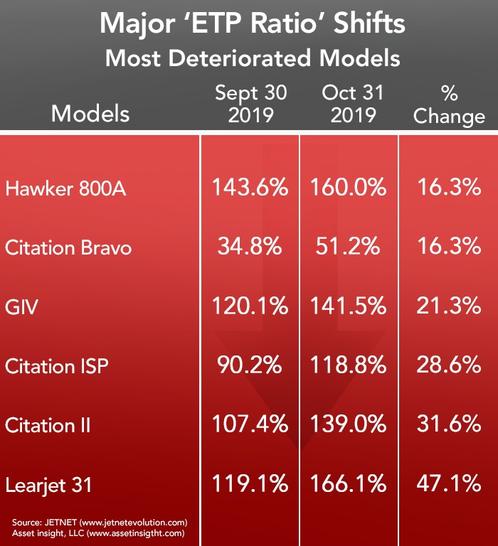 Asset Insight Most Deteriorated Aircraft - October 2019