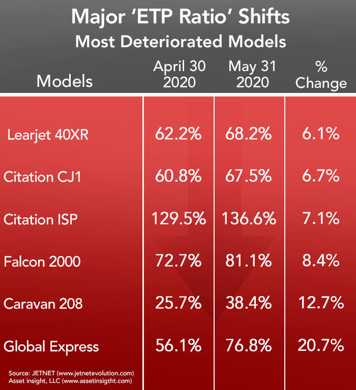 Asset Insight Most Deteriorated Aircraft Models - May 2020