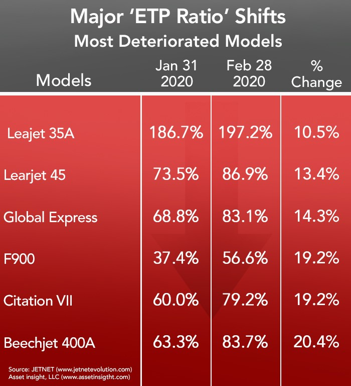 Asset Insight Most Deteriorated Business Aircraft - February 2020