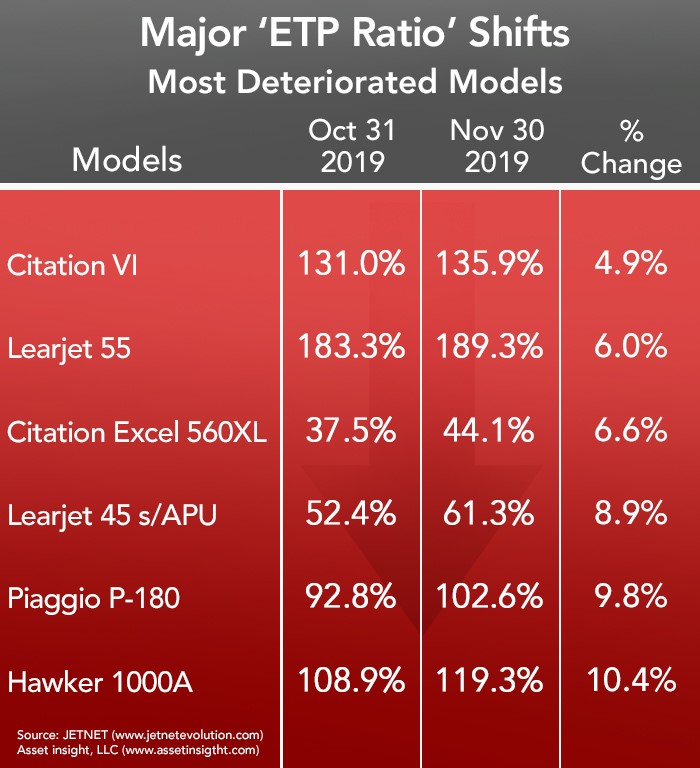 Asset Insight Most Deteriorated Business Aircraft - November 2019