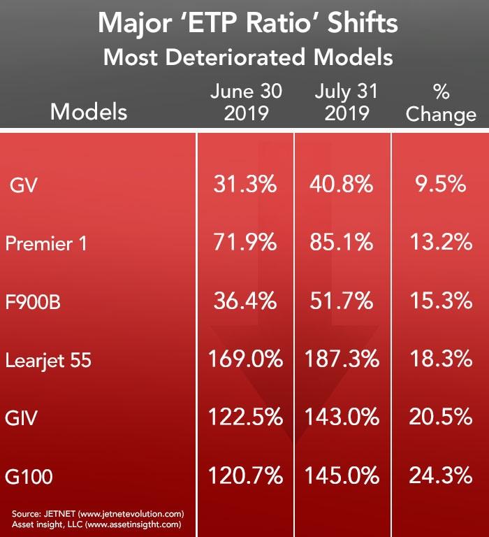 Asset Insight Most Deteriorated Jet Models - July 2019
