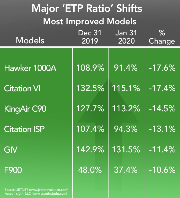 Asset Insight Most Improved Aircraft - January 2020