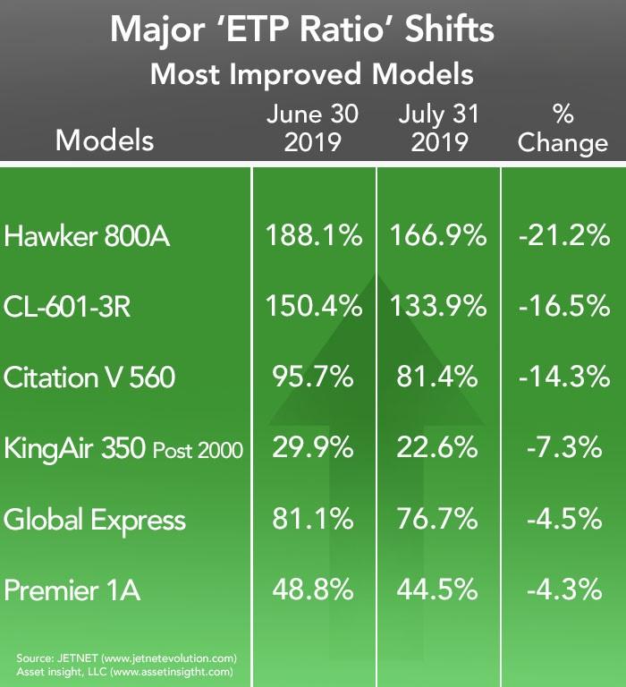 Asset Insight Most Improved Jet Models - July 2019