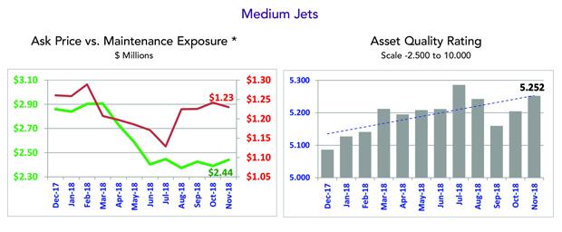 Asset Insight November 2018 Medium Jets Asset Quality Rating