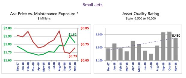 Asset Insight November 2018 Small Jets Asset Quality Rating