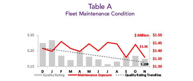 Asset Insight November 2019 BizAv Fleet Maintenance Condition