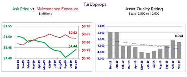 Asset Insight November 2019 Business Turboprop Market Summary