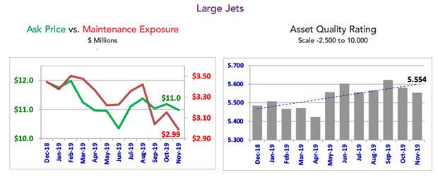 Asset Insight November 2019 Large Jet Fleet Summary