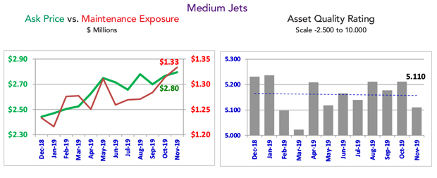 Asset Insight November 2019 Medium Business Jet Market Summary
