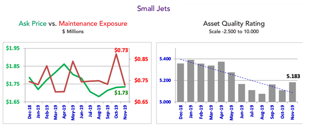 Asset Insight November 2019 Small Business Jet Market Summary