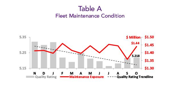 Asset Insight October 2019 - Business Aircraft Fleet Maintenance Condition