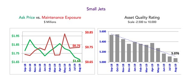 Asset Insight Quality Rating - August 2019 - Small Jets