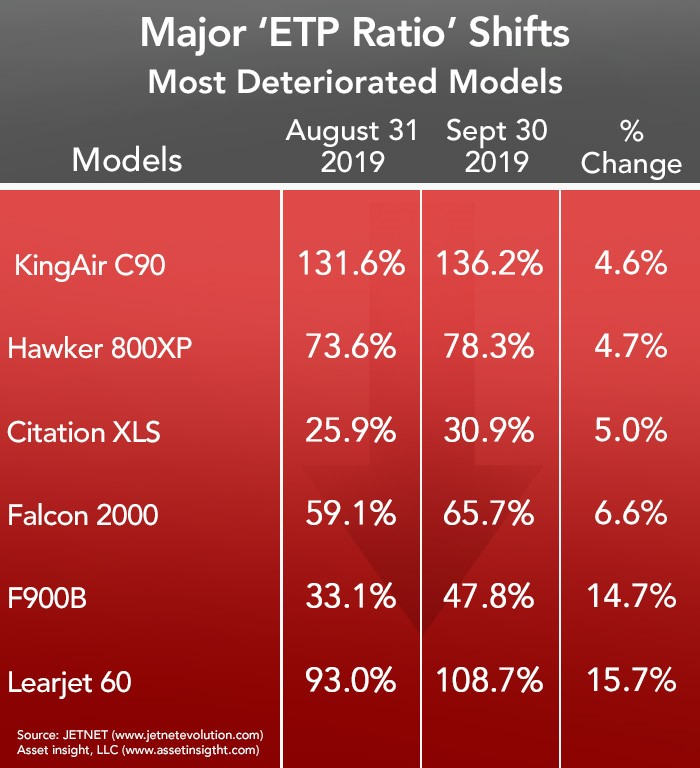 Asset Insight September 2019 Most Deteriorated Business Aircraft List