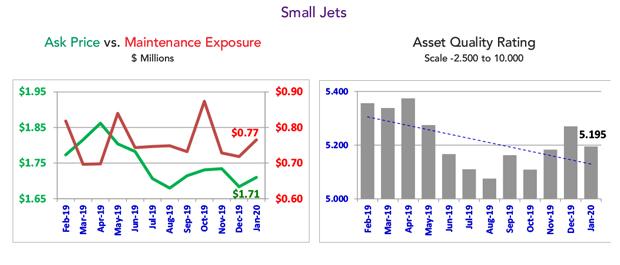 Asset Insight Small Jet Fleet Condition - January 2020