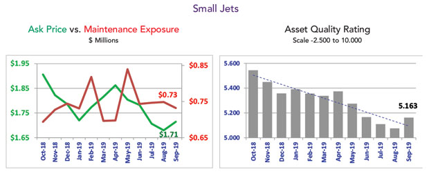 Asset Insight Small Jet Market Summary - September 2019