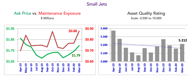 Asset Insight Small Jet Ratings - March 2020