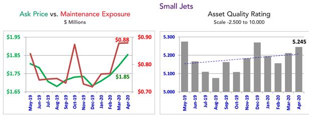 Asset Insight Small Jet Trends - April 2020