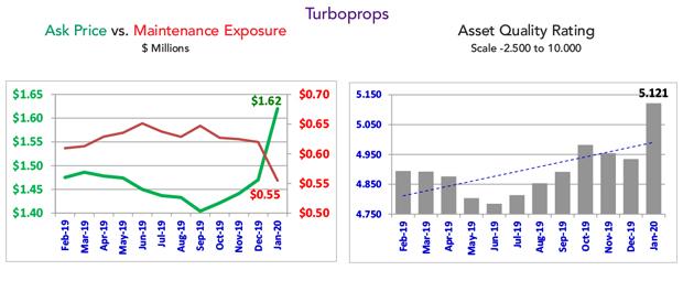 Asset Insight Turboprop Fleet Condition - January 2020