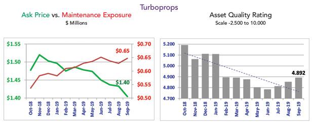 Asset Insight Turboprop Market Summary - September 2019