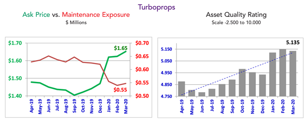 Asset Insight Turboprop Ratings - March 2020